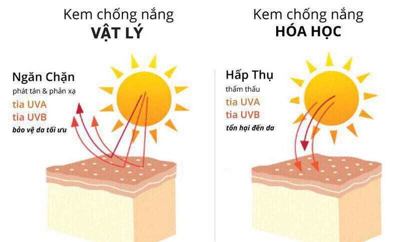Cách chọn kem chống nắng giúp bảo vệ làn da khỏi tia cực tím hiệu quả 03