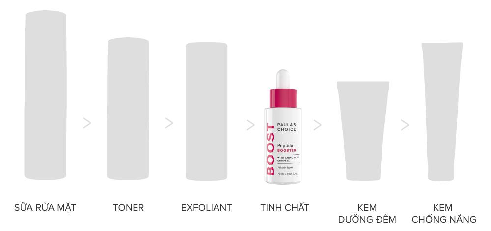 Bạn có thể sử dụng Paula's Choice Peptide Booster riêng lẻ hoặc mix cùng các sản phẩm chăm sóc tinh chất, dưỡng da yêu thích khác.