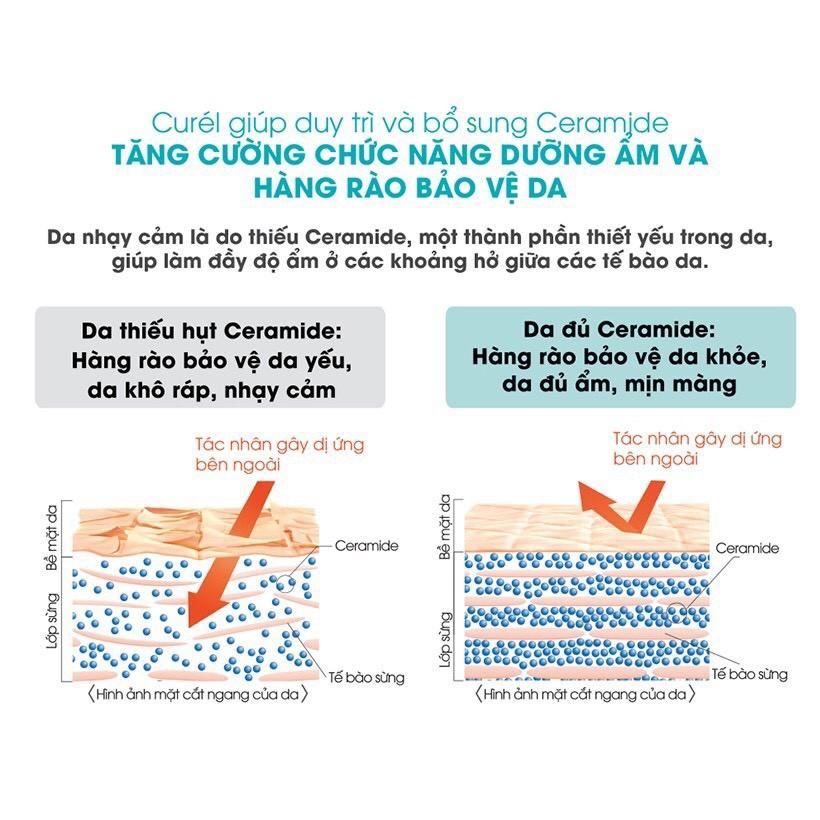 Sữa Tắm Toàn Thân Curél Intensive Moisture Care Foaming Body Wash 480ml